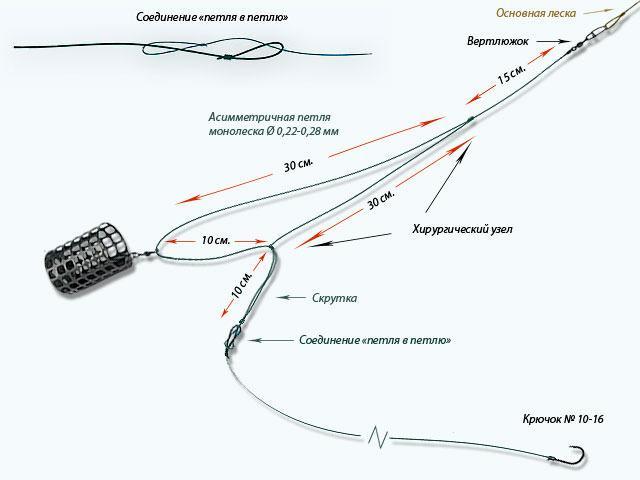 Асимметричная петля на фидер, схема
