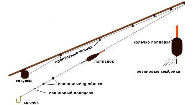 Оснастка поплавочной удочки для ловли карпа
