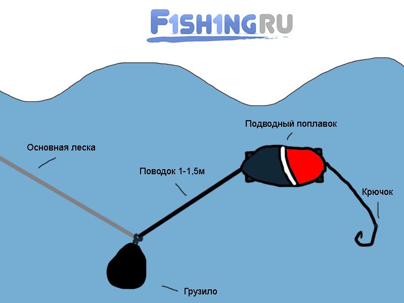 Схема донки с подводный поплавком