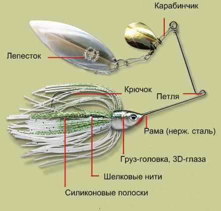 Схема спиннербейта на щуку