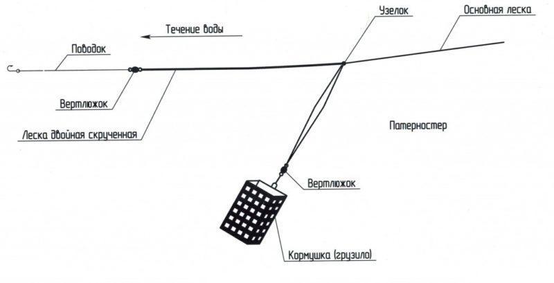 Фидерная симметричная петля - схема