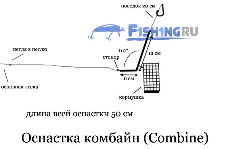 Фидерная оснастка Комбайн (Combine)