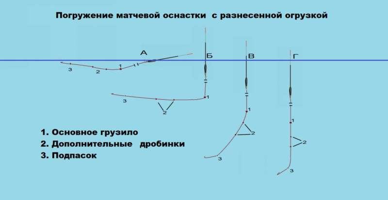 Матчевая оснастка - схема