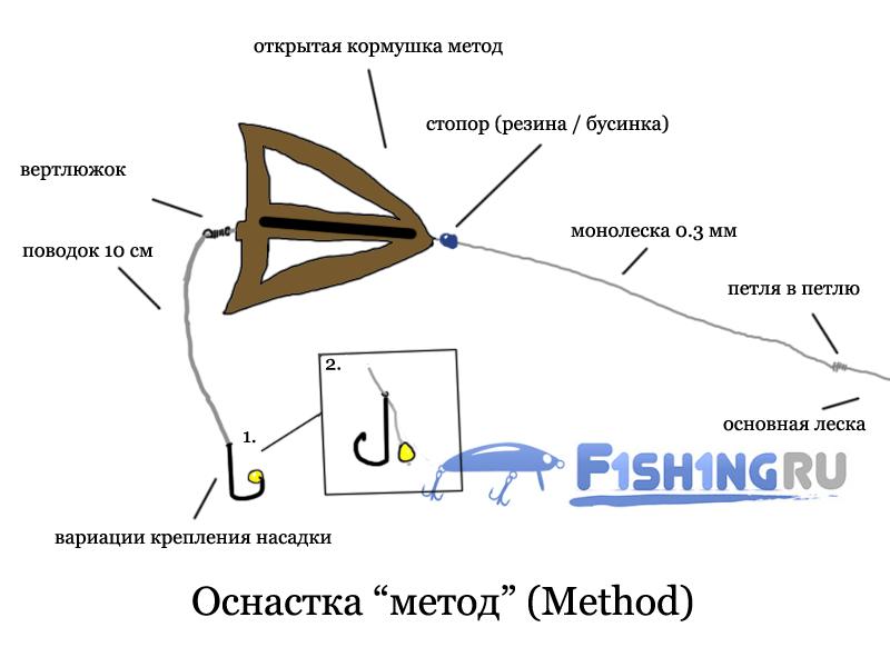 """Фидерная оснастка """"Метод"""" (Method)"""