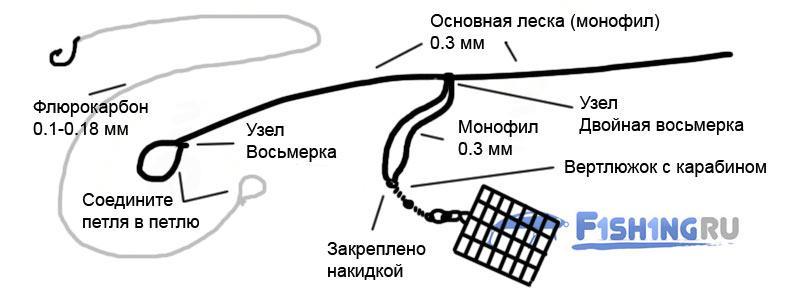 Схема вязания фидерной оснастки Патерностер Гарднера