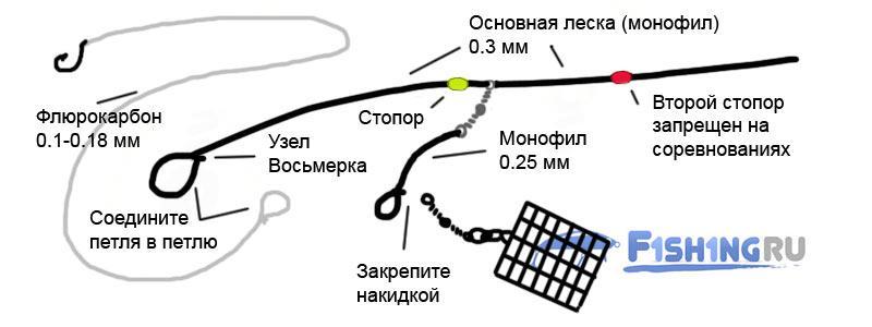Фидерная оснастка Скользящий патерностер для соревнований