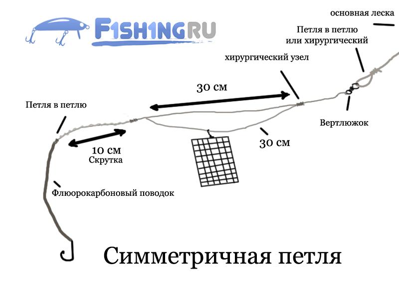 Фидер для рыбалки своими руками 975