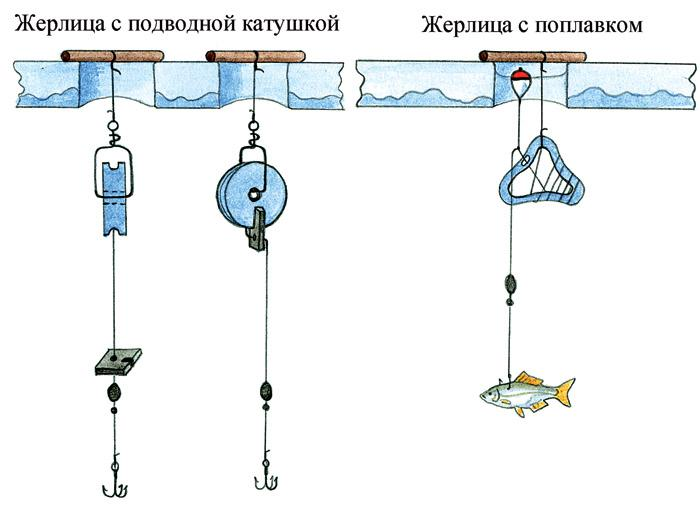 Устройство жерлицы под водой