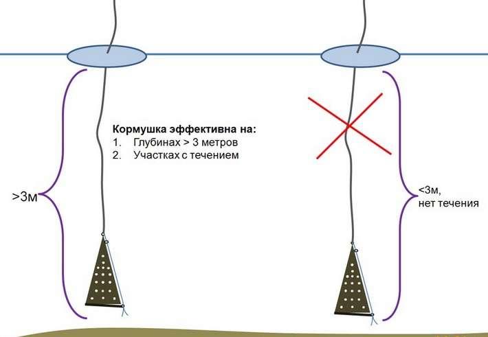 Схема устройства снасти Самосвал