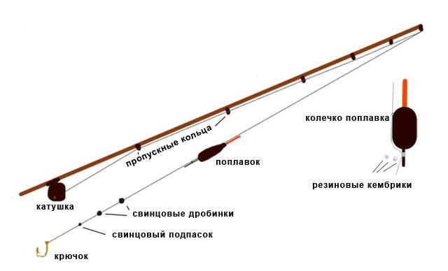 Схема устройства поплавочной удочки для ловли с берега