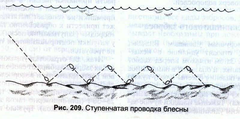 Ступенчатая проводка блесны