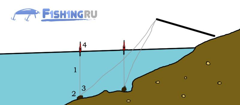 Вычисление глубины маркерным поплавком