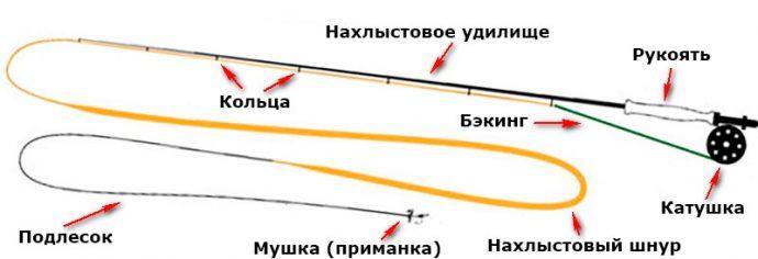 Схема нахлыста