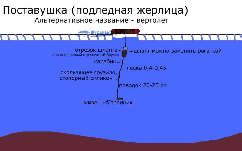 Подледная жерлица, поставушка, снасть вертолет от f1sh1ng.ru