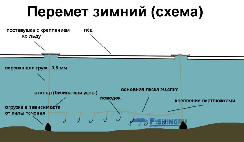 Перемет зимний - на налима, щуку, плотву. Схема f1sh1ng.ru