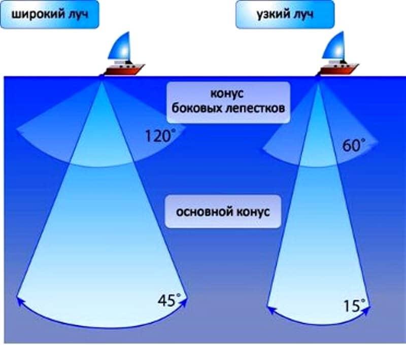 Как работает эхолот для рыбалки, видео, обзор принципа работы