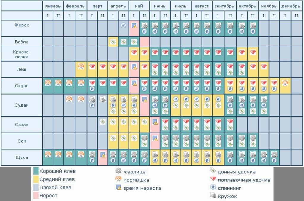 Рыбный календарь рыболова на 2021 год, неделю, месяц
