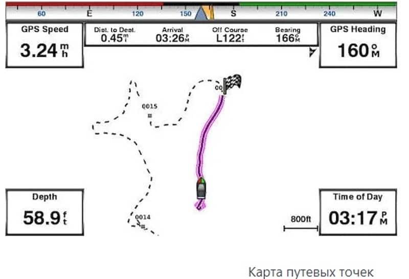 Обзор Garmin Striker 7SV
